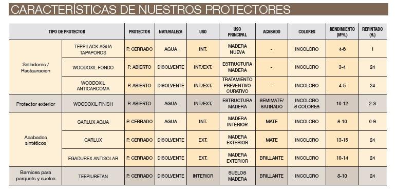 Características productos madera